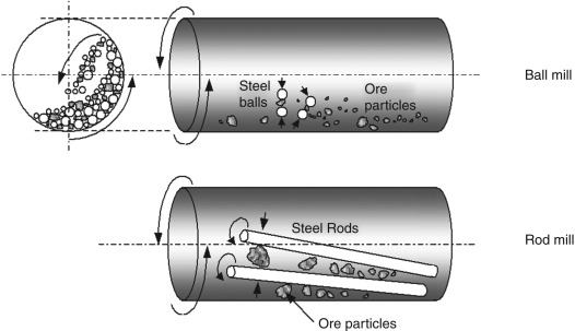 diagram-rod-mill-vs-ball-mill-how-they-work